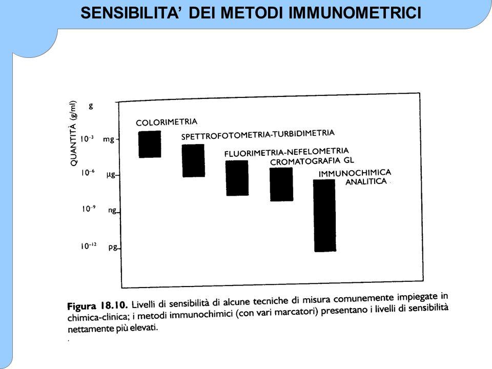SENSIBILITA' DEI METODI IMMUNOMETRICI