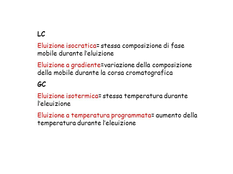 LC Eluizione isocratica= stessa composizione di fase mobile durante l'eluizione.