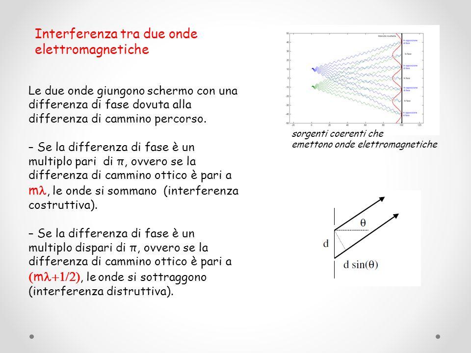 Interferenza tra due onde elettromagnetiche