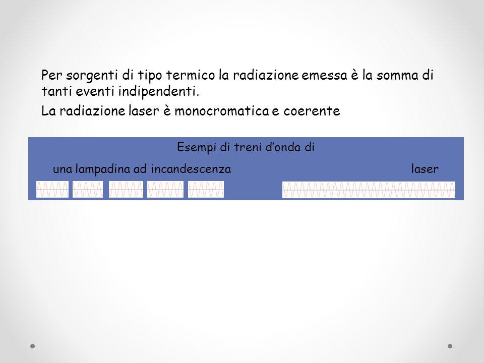 La radiazione laser è monocromatica e coerente