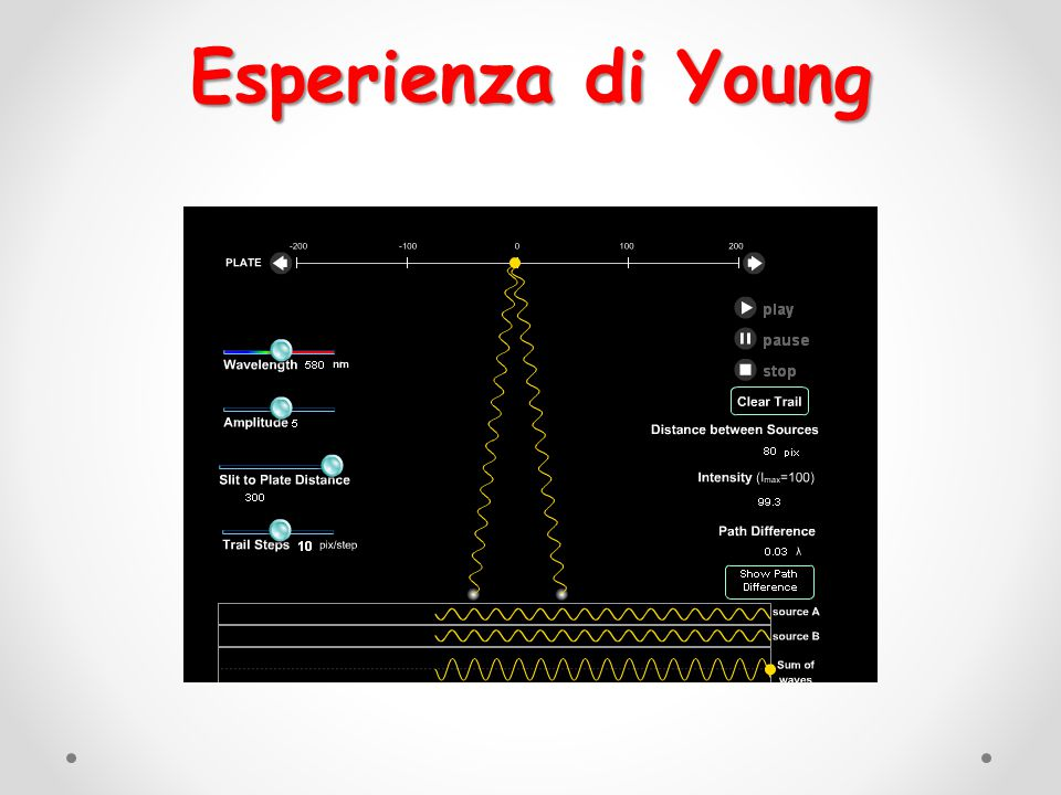 Esperienza di Young