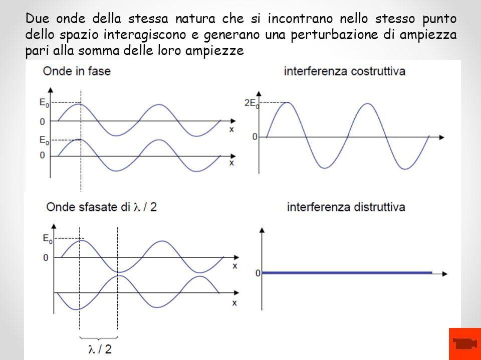 Due onde della stessa natura che si incontrano nello stesso punto dello spazio interagiscono e generano una perturbazione di ampiezza pari alla somma delle loro ampiezze