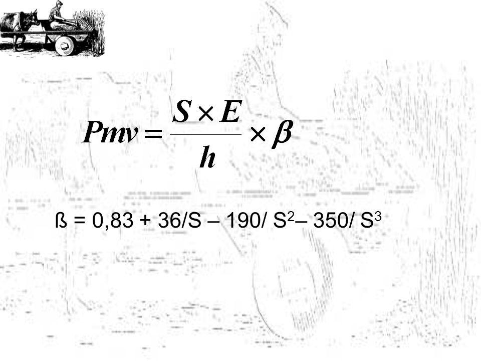 ß = 0,83 + 36/S – 190/ S2– 350/ S3