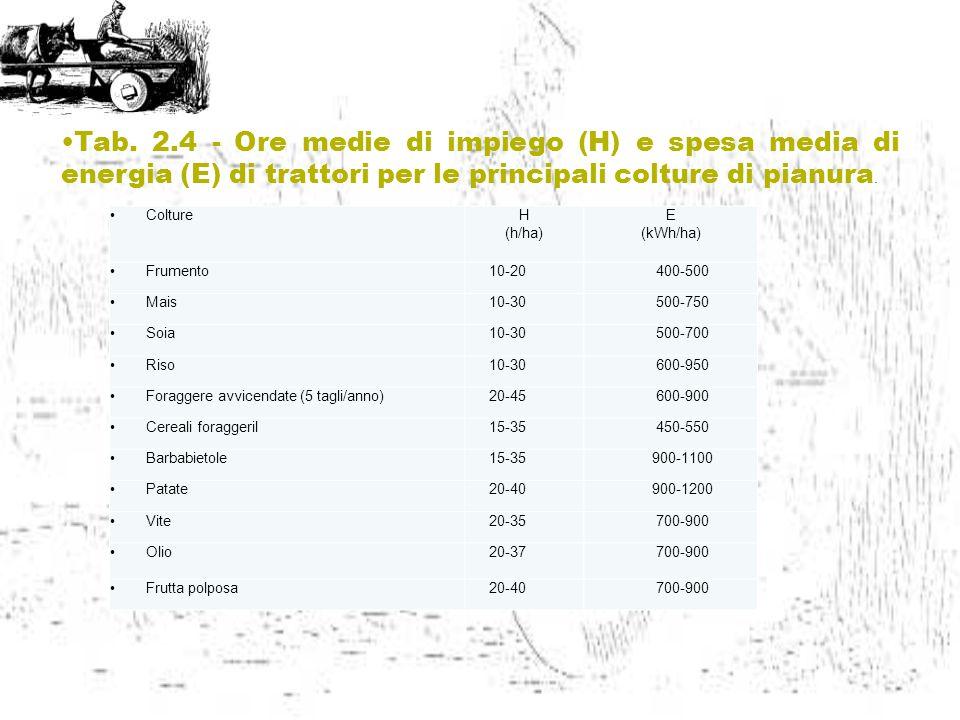 Tab. 2.4 - Ore medie di impiego (H) e spesa media di energia (E) di trattori per le principali colture di pianura.