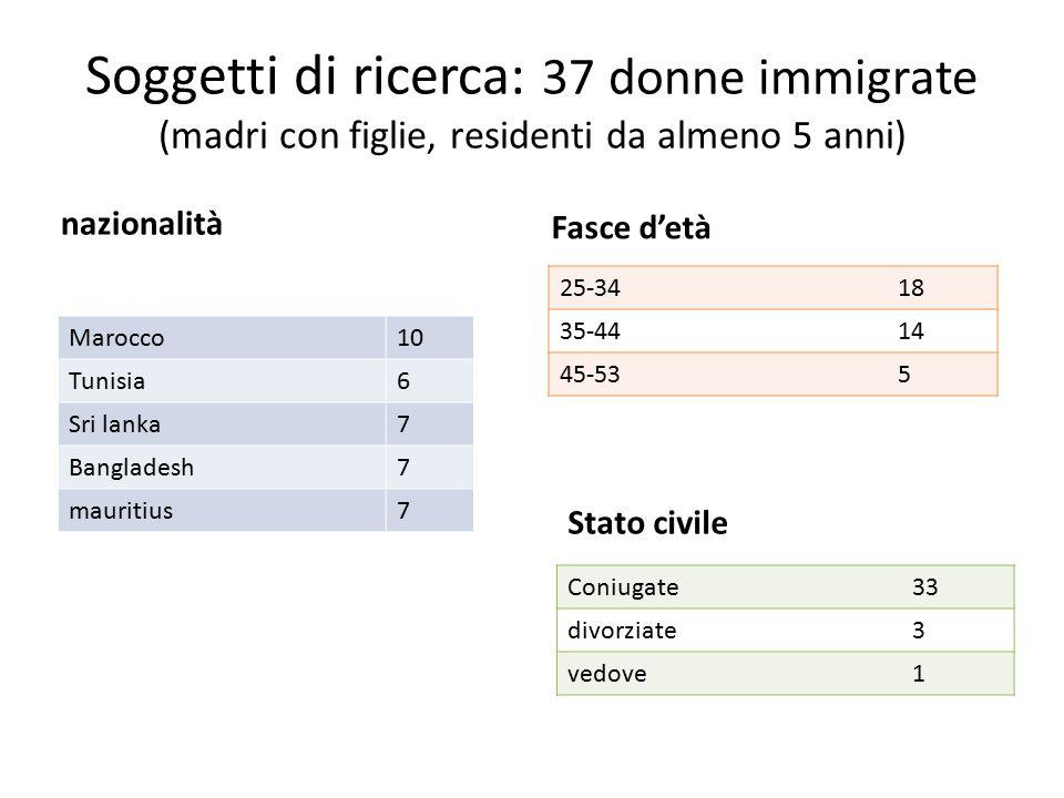 Soggetti di ricerca: 37 donne immigrate (madri con figlie, residenti da almeno 5 anni)