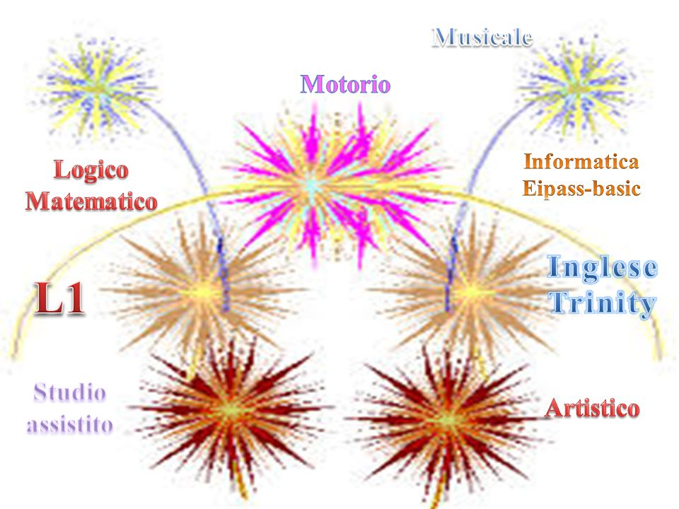 L1 Inglese Trinity Musicale Motorio Logico Matematico Studio assistito