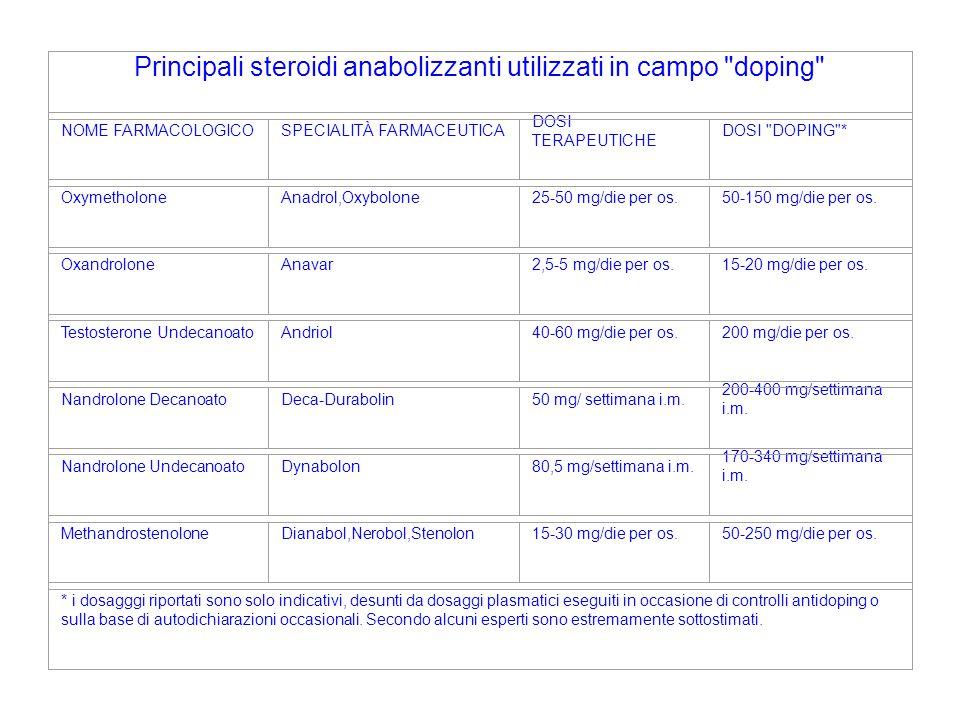 Principali steroidi anabolizzanti utilizzati in campo doping