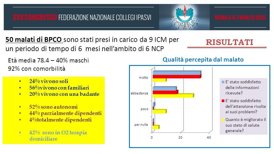 50 malati di BPCO sono stati presi in carico da 9 ICM per un periodo di tempo di 6 mesi nell'ambito di 6 NCP