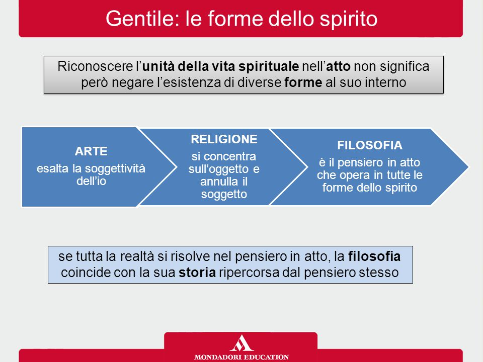 Gentile: le forme dello spirito