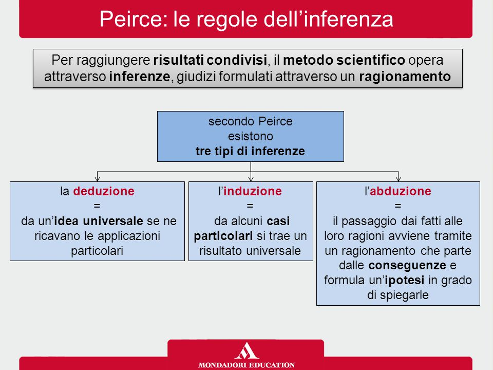 Peirce: le regole dell'inferenza
