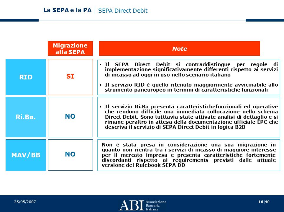 RID SI Ri.Ba. NO MAV/BB NO SEPA Direct Debit Migrazione Note alla SEPA