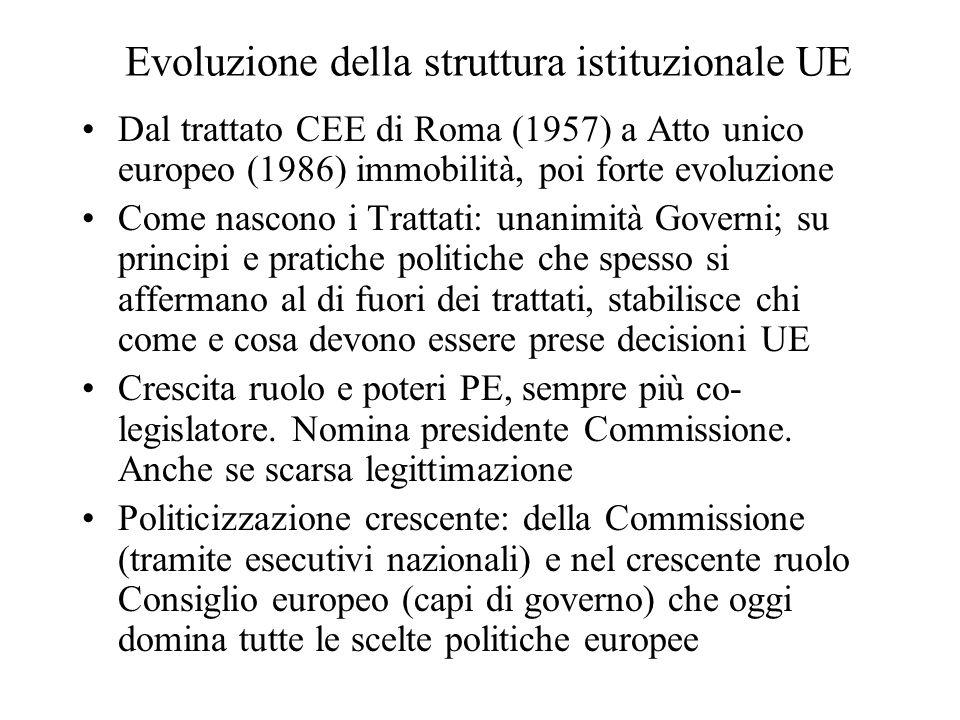 Evoluzione della struttura istituzionale UE