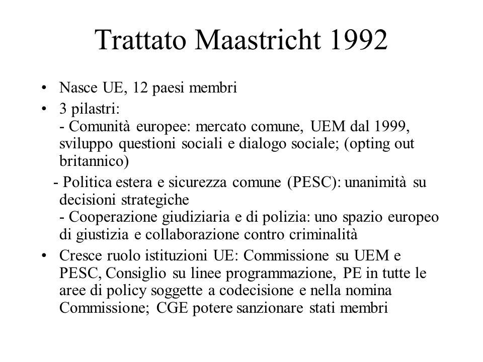 Trattato Maastricht 1992 Nasce UE, 12 paesi membri