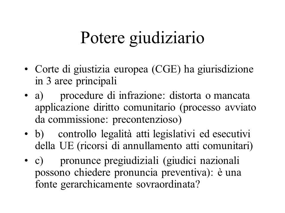 Potere giudiziario Corte di giustizia europea (CGE) ha giurisdizione in 3 aree principali.