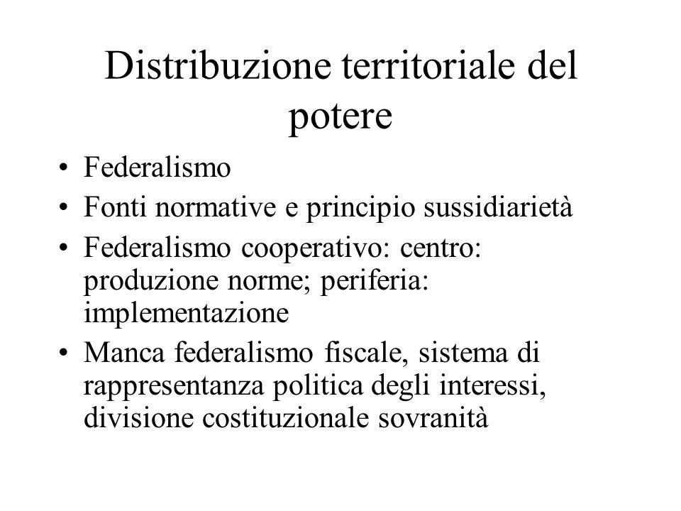 Distribuzione territoriale del potere