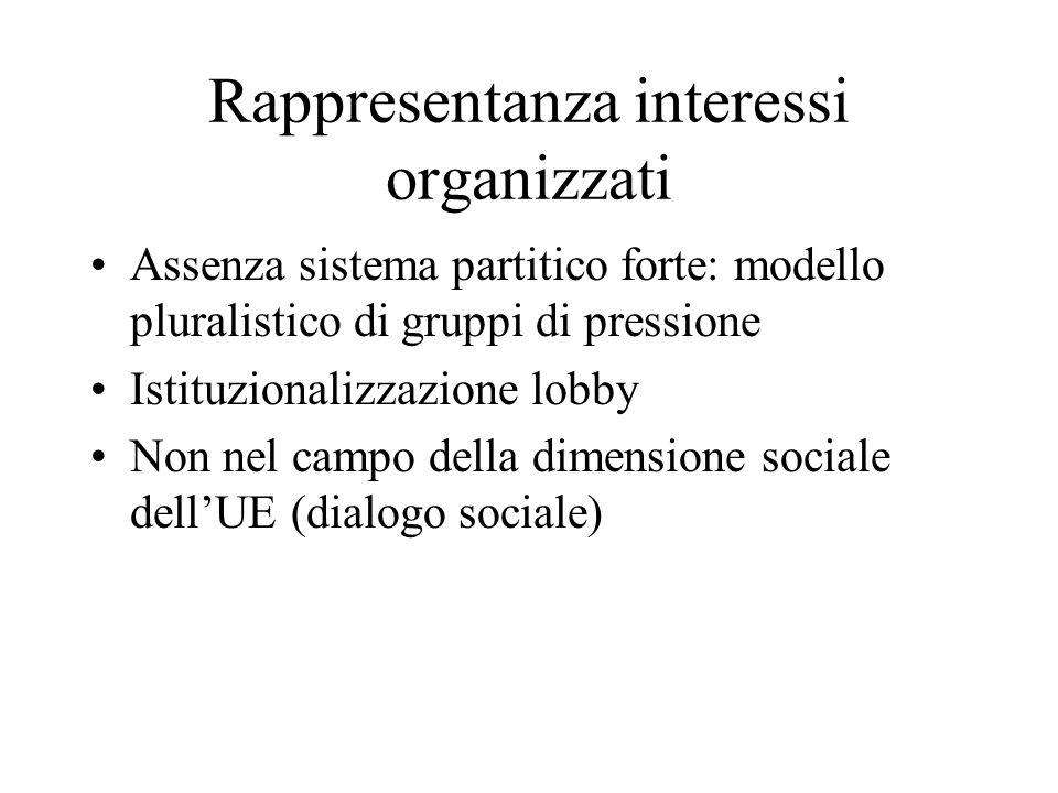 Rappresentanza interessi organizzati
