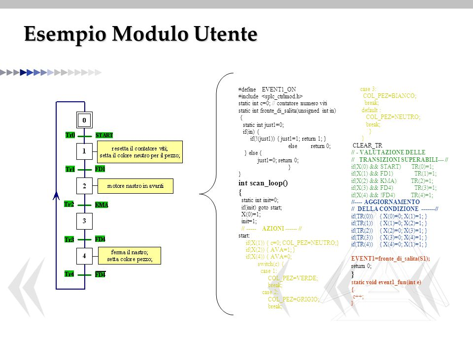 Esempio Modulo Utente int scan_loop() #define EVENT1_ON case 3: