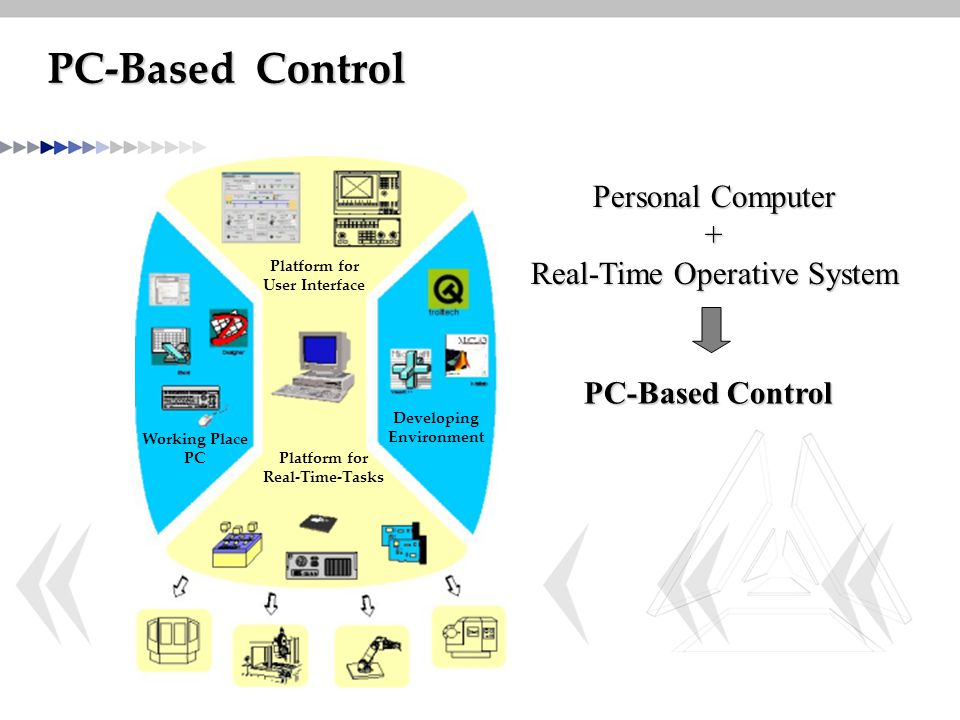 Real-Time Operative System