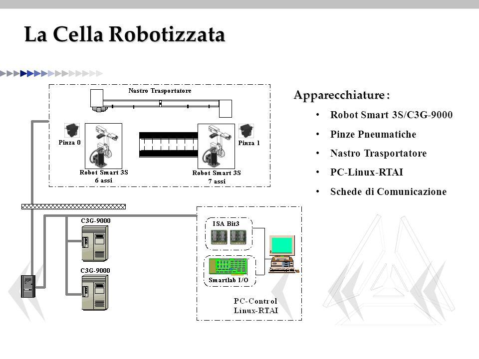 La Cella Robotizzata Apparecchiature : Robot Smart 3S/C3G-9000