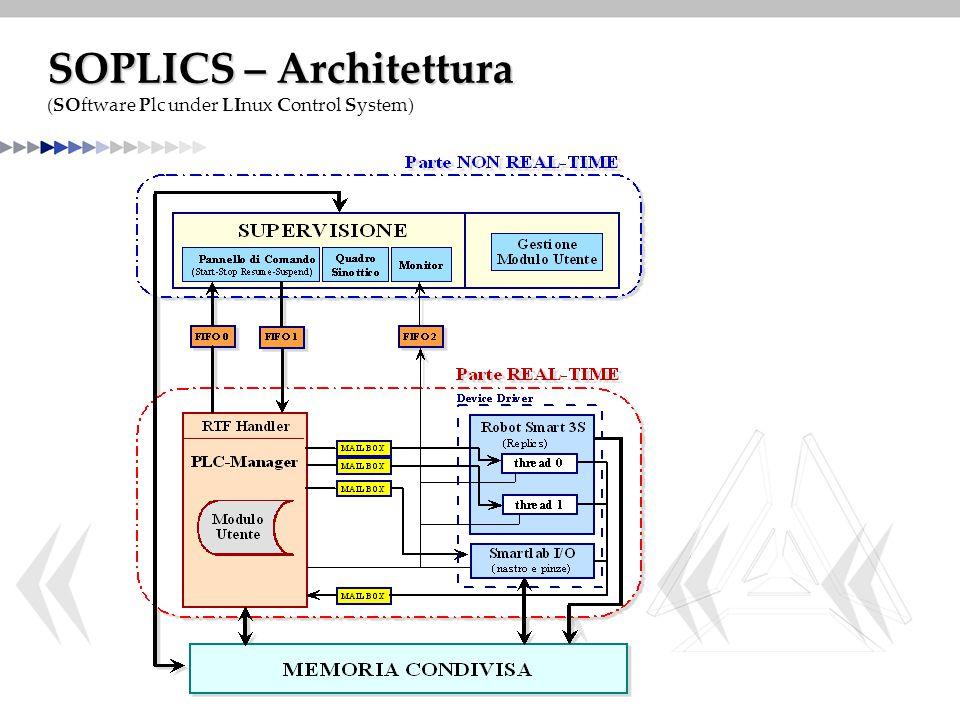 SOPLICS – Architettura