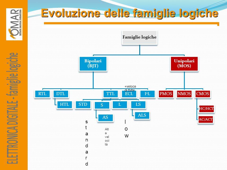 ELETTRONICA DIGITALE - famiglie logiche