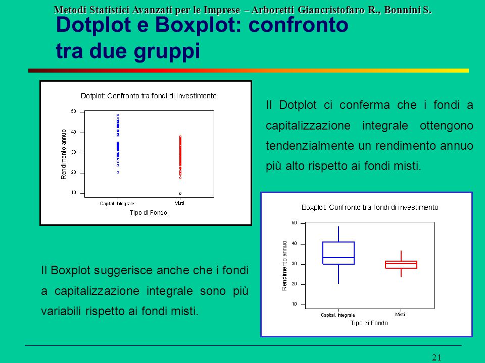 Dotplot e Boxplot: confronto tra due gruppi