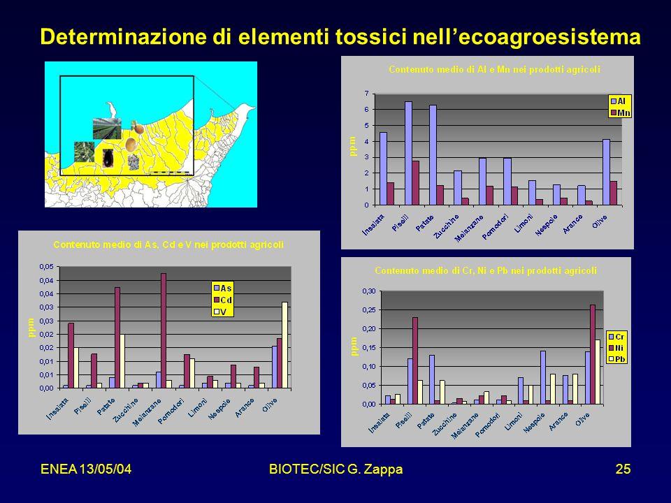 Determinazione di elementi tossici nell'ecoagroesistema