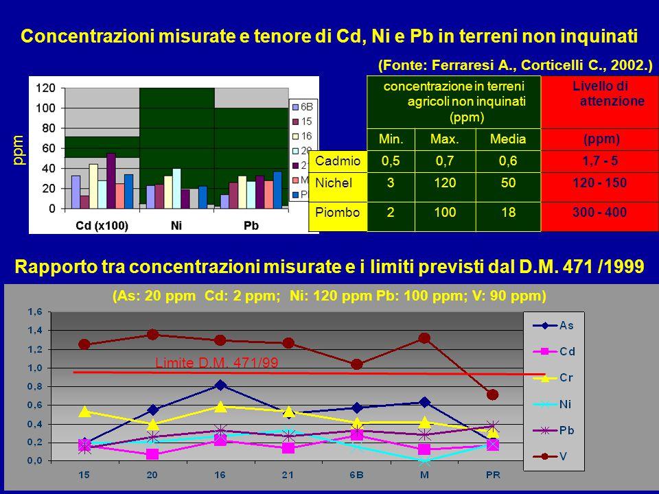(As: 20 ppm Cd: 2 ppm; Ni: 120 ppm Pb: 100 ppm; V: 90 ppm)