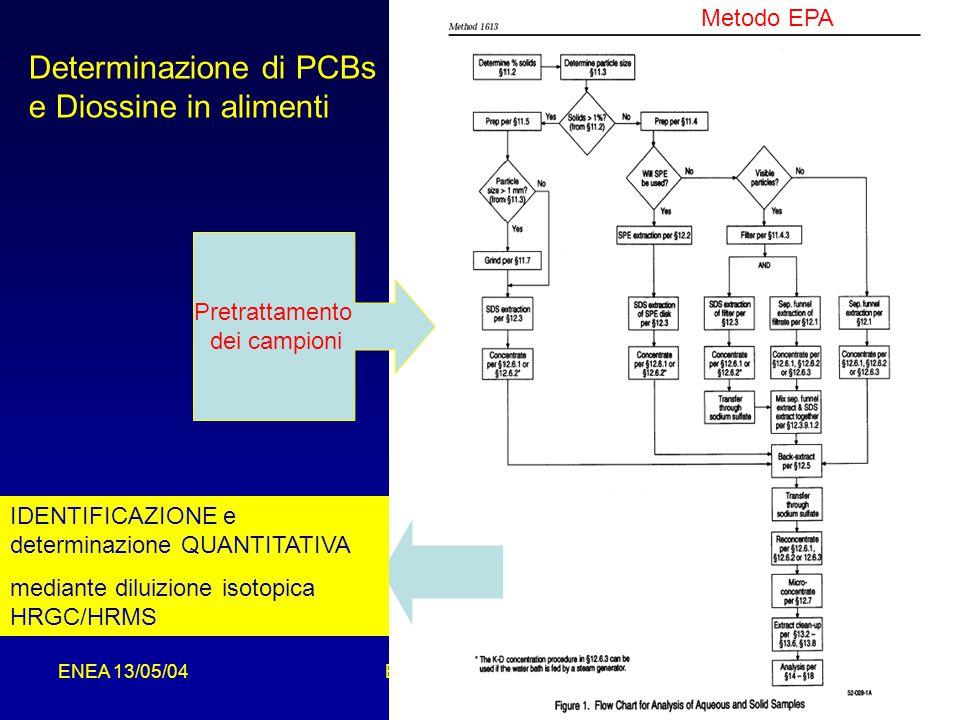 Determinazione di PCBs e Diossine in alimenti