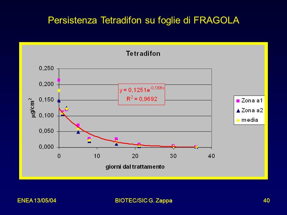 Persistenza Tetradifon su foglie di FRAGOLA