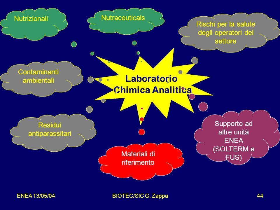Laboratorio Chimica Analitica