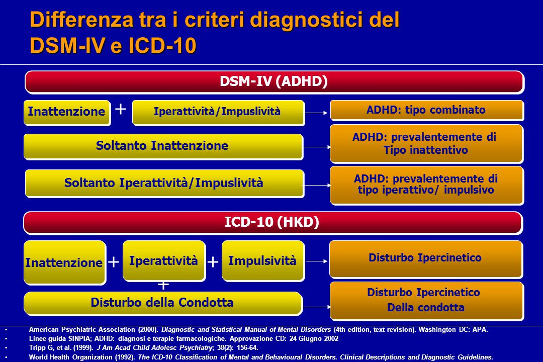 Differenza tra i criteri diagnostici del DSM-IV e ICD-10
