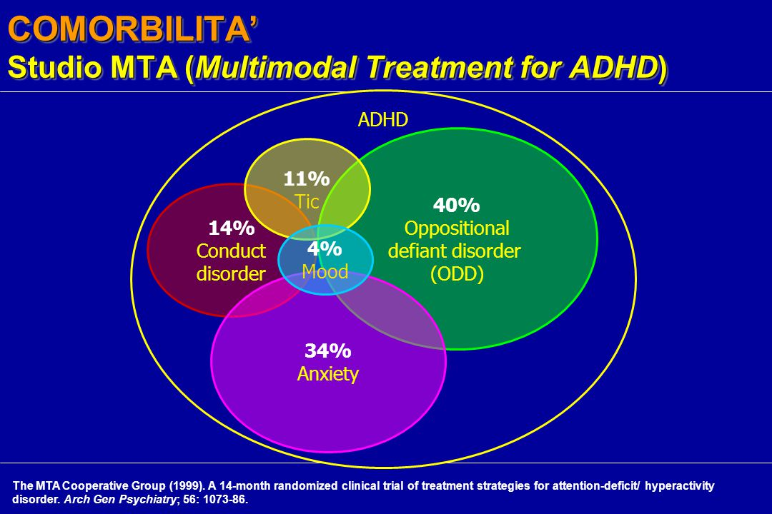 COMORBILITA' Studio MTA (Multimodal Treatment for ADHD)