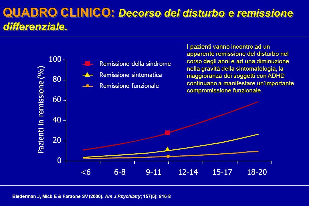 Pazienti in remissione (%)