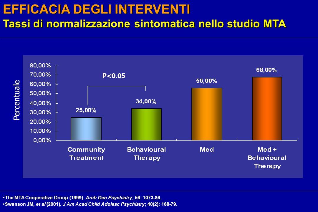 EFFICACIA DEGLI INTERVENTI Tassi di normalizzazione sintomatica nello studio MTA