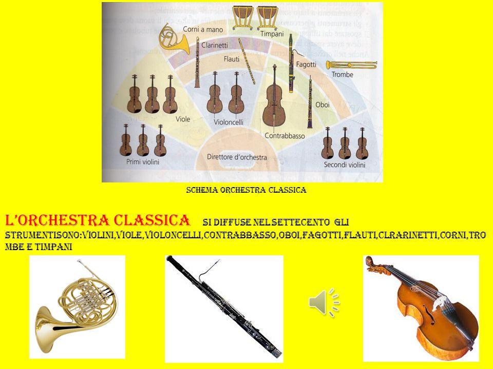 Schema orchestra classica