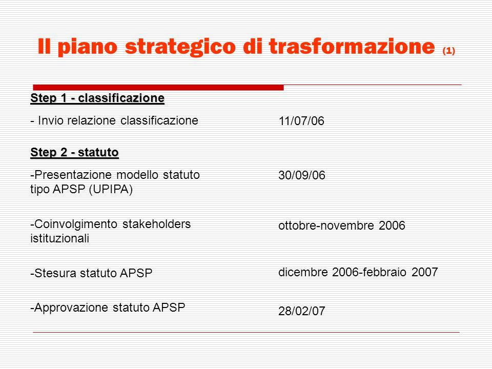 Il piano strategico di trasformazione (1)