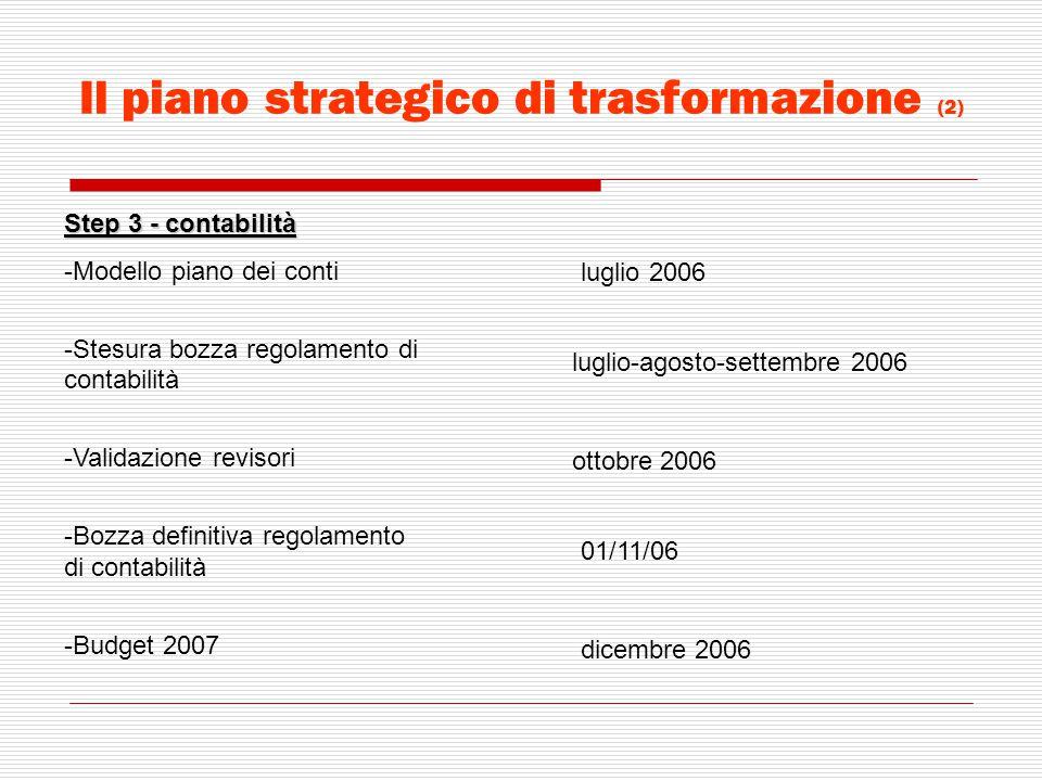 Il piano strategico di trasformazione (2)