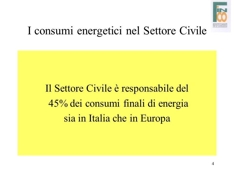 I consumi energetici nel Settore Civile