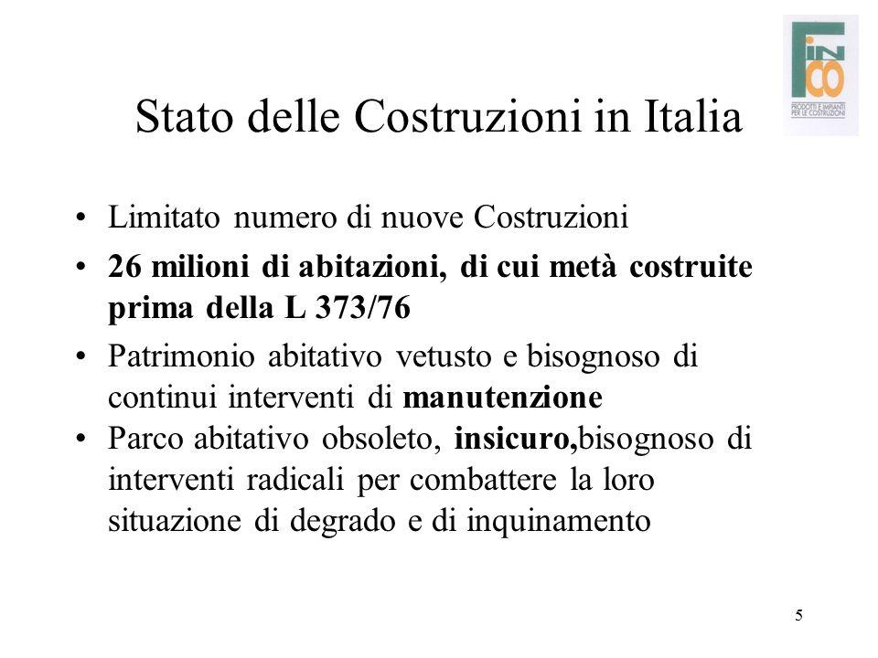 Stato delle Costruzioni in Italia