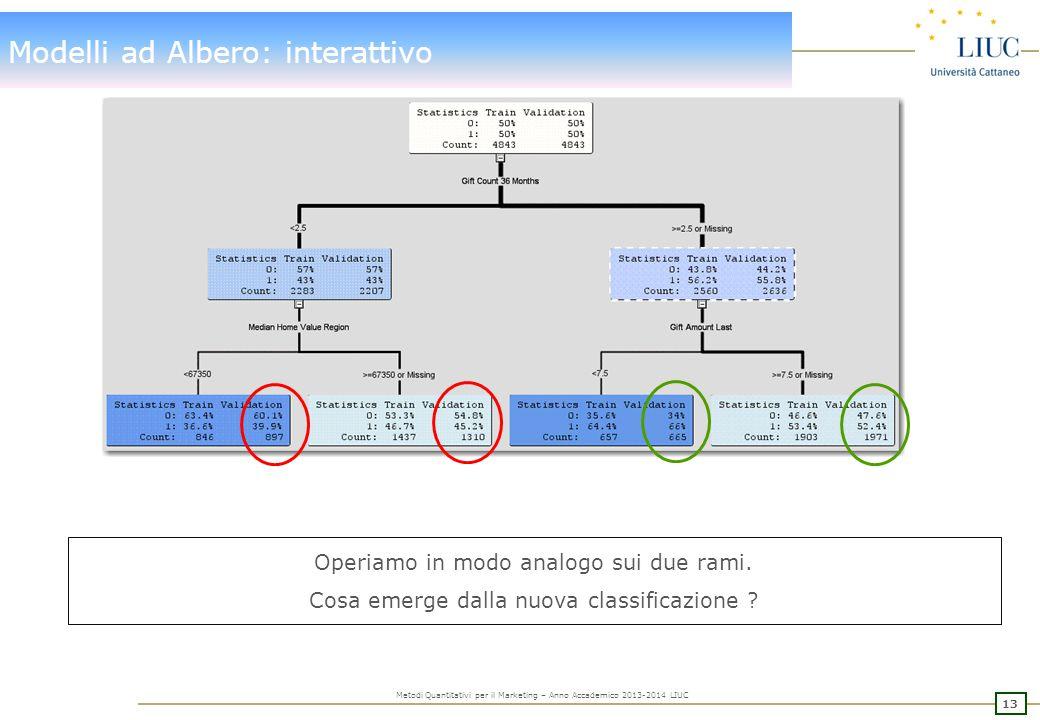 Modelli ad Albero: interattivo - modifica soglie split