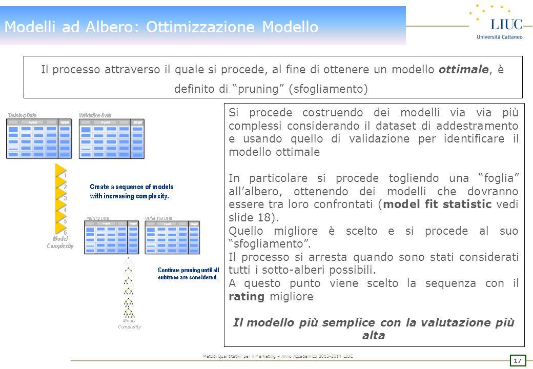 Modelli ad Albero: Ottimizzazione Modello - rating