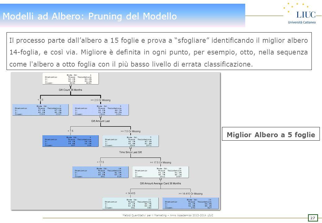 Modelli ad Albero: Pruning del Modello altre misurazioni di Assessment