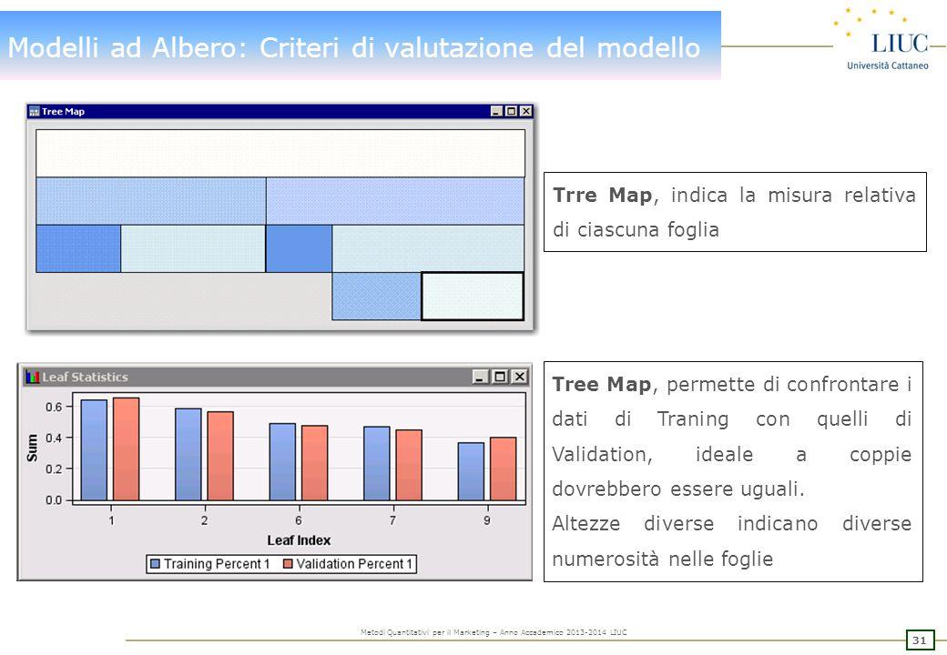 Modelli ad Albero: Criteri di valutazione del modello