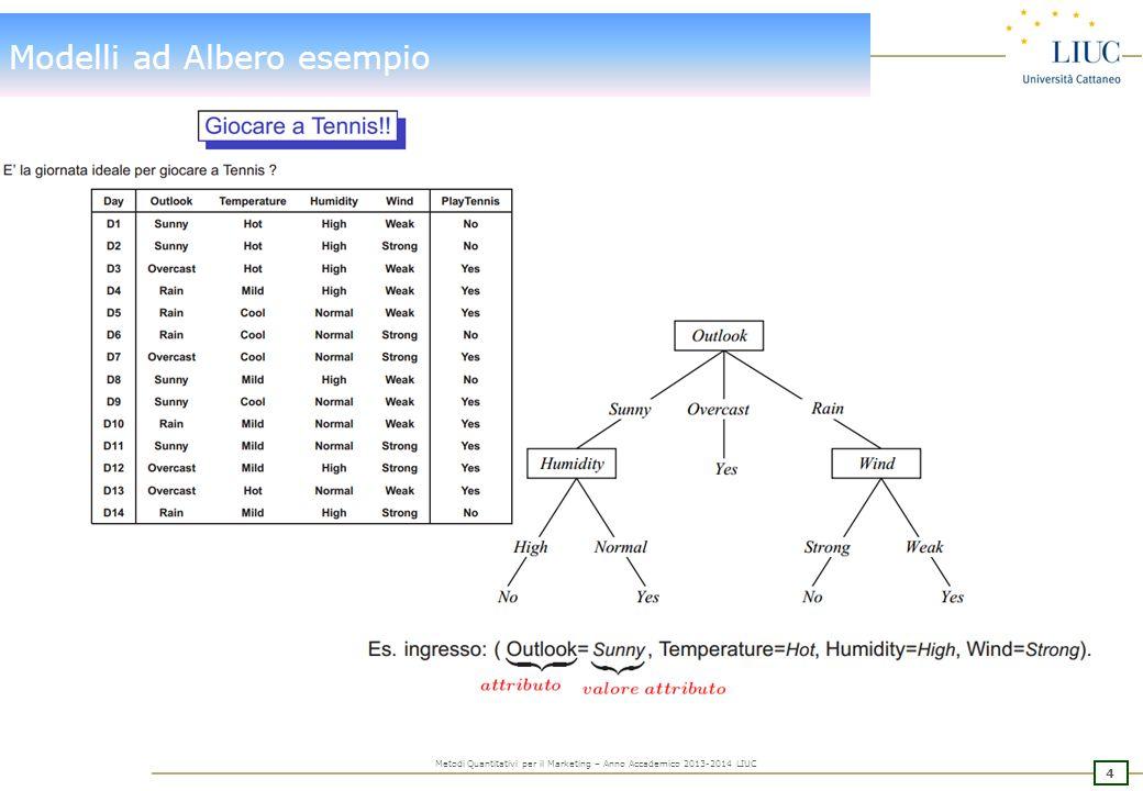 Modelli ad Albero: Modello di previsione