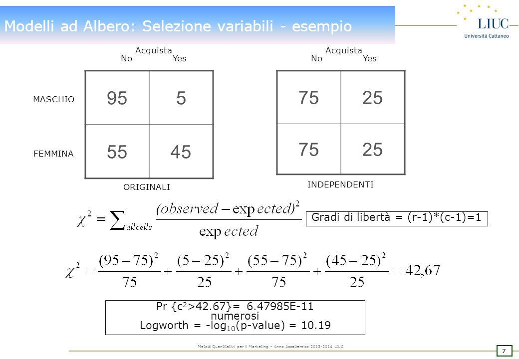 Modelli ad Albero costruzione