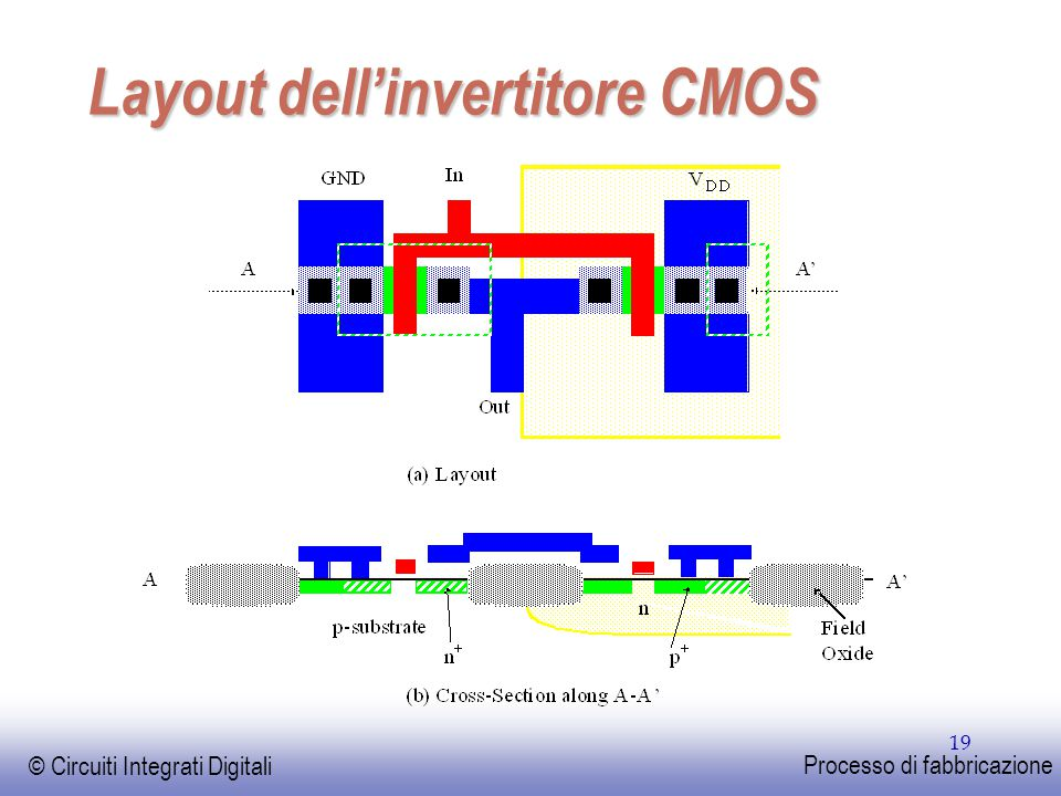 Layout dell'invertitore CMOS