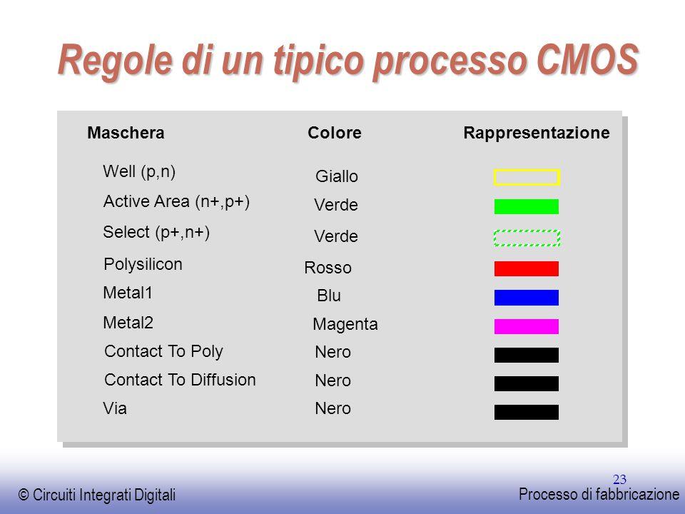 Regole di un tipico processo CMOS