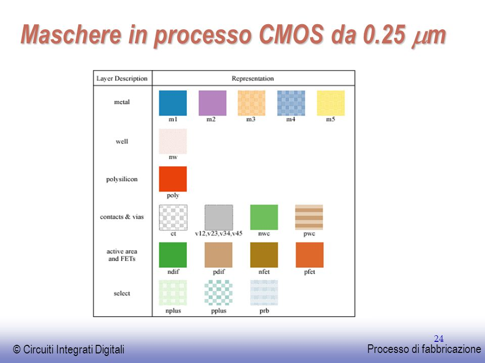 Maschere in processo CMOS da 0.25 mm