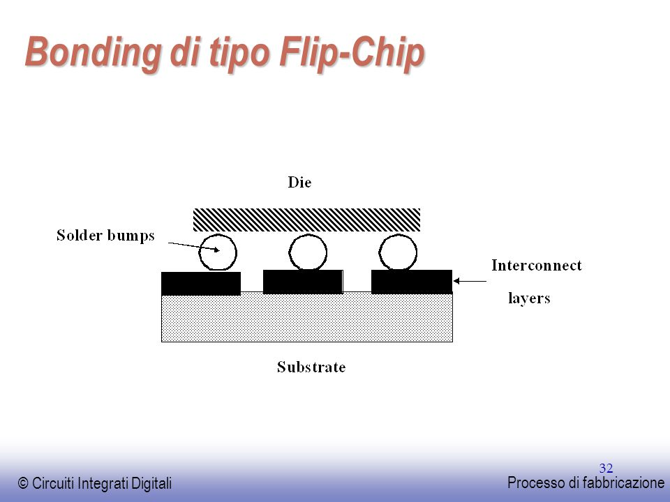 Bonding di tipo Flip-Chip